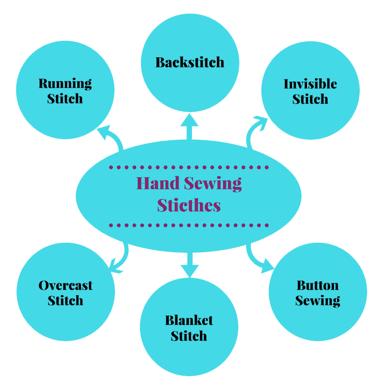 Hand sewing stitches infographic